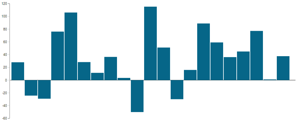 Indice S&P Merval en años