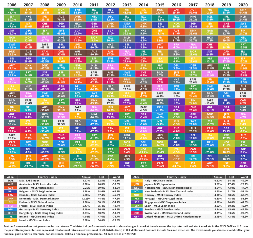 indice de la bolsa de distintos paises